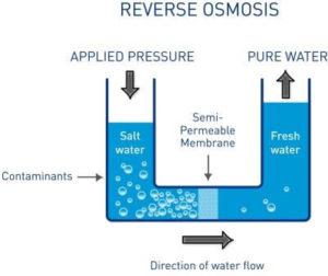filtrácia vody